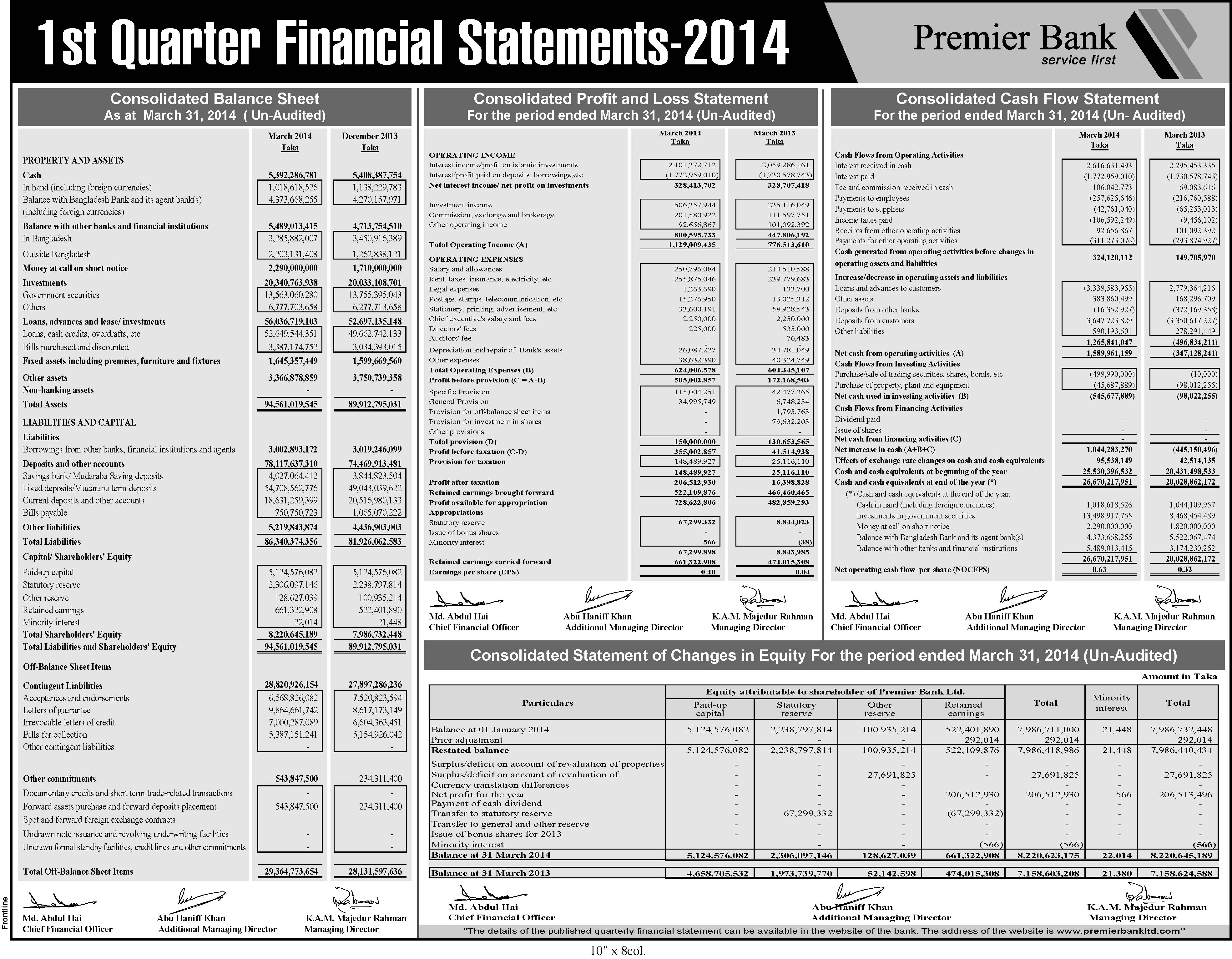 blance sheet analysis of carrefour Financial and strategic analysis: carrefour versus tesco 0 introduction in figure 3, the reformulated balance sheet for carrefour is presented.